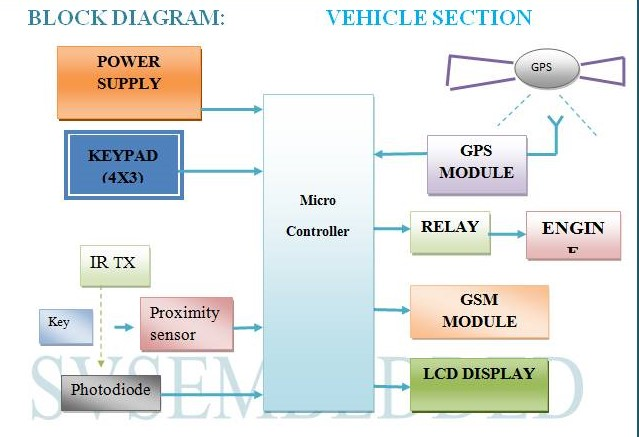 REAL TIME VEHICLE LOCKING AND TRACKING SYSTEM USING GSM AND