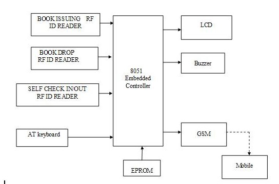 RF ID BASED LIBRARY MANAGEMENT SYSTEM | Engineers Gallery