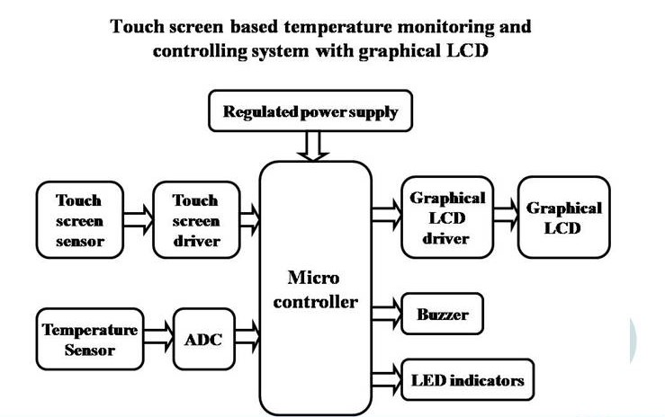 TOUCHSCREEN BASED TEMPERATURE MONITORING AND CONTROL SYSTEM