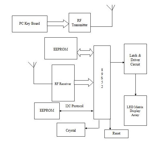wireless electronic notice board Thread / post : tags: title: zigbee based wireless electronic notice board with multipoint receiver using rf communication system page link: zigbee based wireless electronic notice board with multipoint receiver using rf communication system .