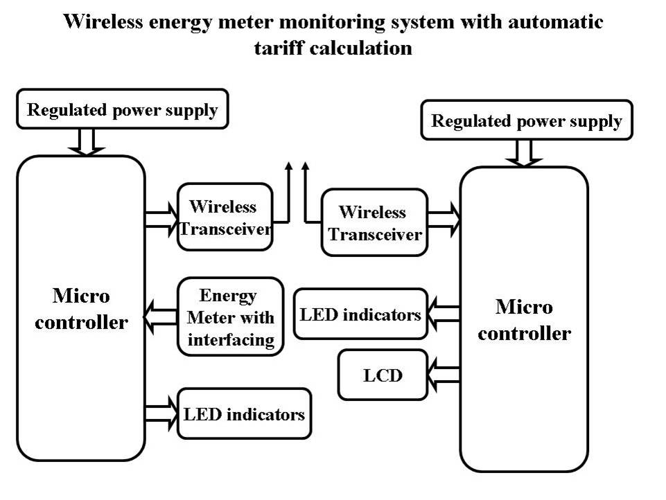 WIRELESS ENERGY METER MONITORING WITH AUTOMATIC TARIFF