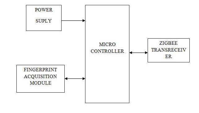 8051 Microcontroller | 8051 Microcontroller Project | 8051