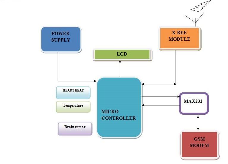 8051 Microcontroller | 8051 Microcontroller Project | 8051