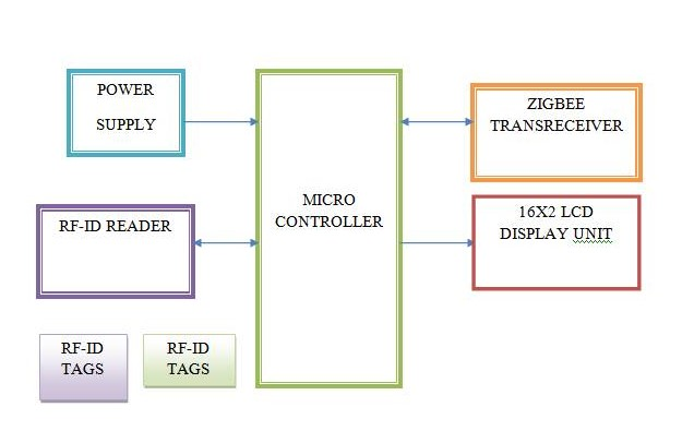 Wireless Rf Id Attendance System Based On Zigbee