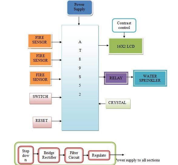 Automatic fire accident detection using at89s52 mcu engineers gallery block diagram ccuart Choice Image