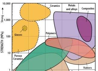 CLASSIFICATION OF ENGINEERING MATERIALS