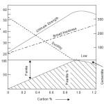 Effect of carbon on properties of steel