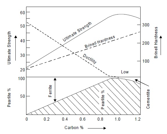 Effect of carbon on properties of steel