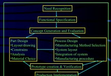 MATERIAL SELECTION PROCEDURE FOR COMPONENTS