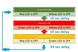 Traffic-Signal-Control-Project-using-Arduino1
