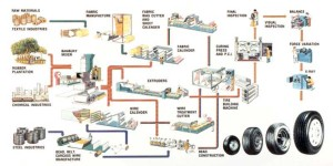 tyre manufacturing process1
