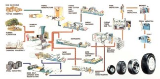 CLASSIFICATION OF MANUFACTURING PROCESSES