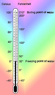 METHODS OF MEASURING TEMPERATURE
