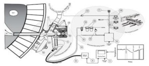 Electrical pyrometers