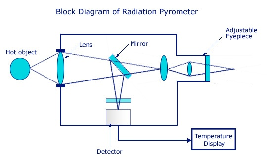 Radiation pyrometers
