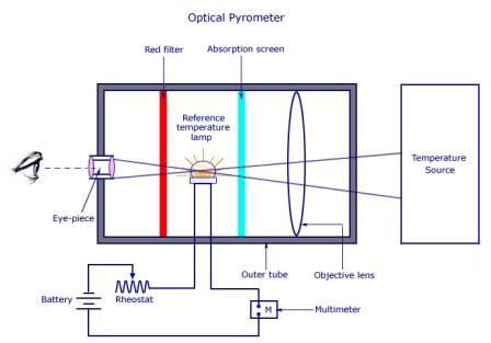 Optical pyrometers