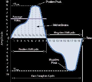 Average Value of a Non-sinusoidal Waveform