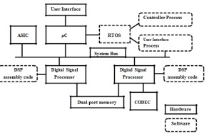 architecture of an embedded system