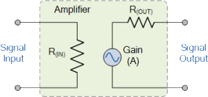 Introduction to the Amplifier