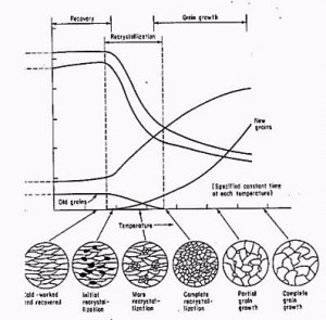 RECOVERY, RECRYSTALLISATION AND GRAIN GROWTH