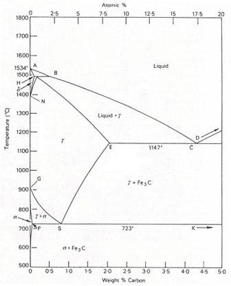 40 iron carbon equilibrium diagram engineers gallery