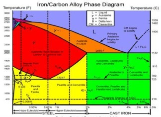 IRON-CARBON EQUILIBRIUM DIAGRAM