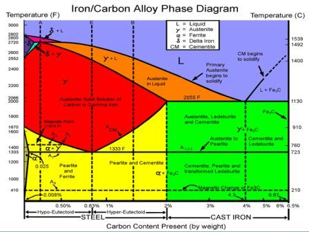 41 iron carbon equilibrium diagram engineers gallery