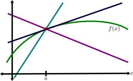 Significance of Transformations Lines
