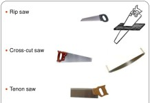 Cutting Tools Used In Carpentary Shop