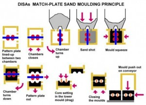 STEPS INVOLVED IN MAKING A SAND MOLD