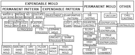 CLASSIFICATION OF MOLDING PROCESSES