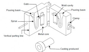 PERMANENT MOLD OR GRAVITY DIE CASTING