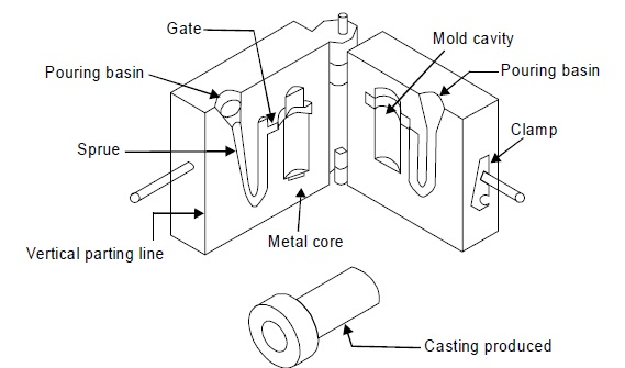 PERMANENT MOLD OR GRAVITY DIE CASTING | Engineers Gallery