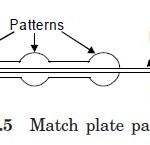 Match plate pattern