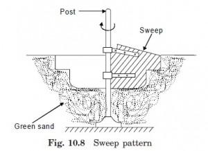 Sweep pattern