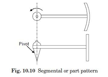 Segmental pattern
