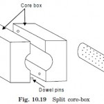 Split core box