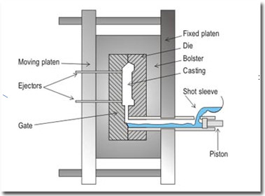 PRESSURE DIE CASTING | Engineers Gallery
