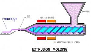 Extrusion Molding
