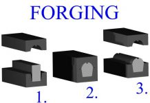EFFECT OF FORGING ON METAL CHARACTERISTICS