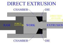 Methods of Hot Extrusion