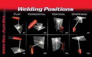 Welding Positions