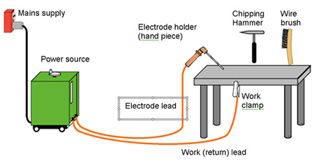 ARC WELDING PROCESSES | Engineers Gallery on radio receiver diagram, dc electric generator diagram, steel diagram, electron beam diagram, oxygen acetylene torch diagram, automotive diagram, lightning diagram, fillet weld diagram, hydraulics diagram, holography diagram, centrifugal fan diagram, welder circuit diagram, 3 prong 220 wiring diagram, inverter diagram, sputnik 1 diagram, engineering diagram, heat treatment diagram, assembly diagram, plumbing diagram,