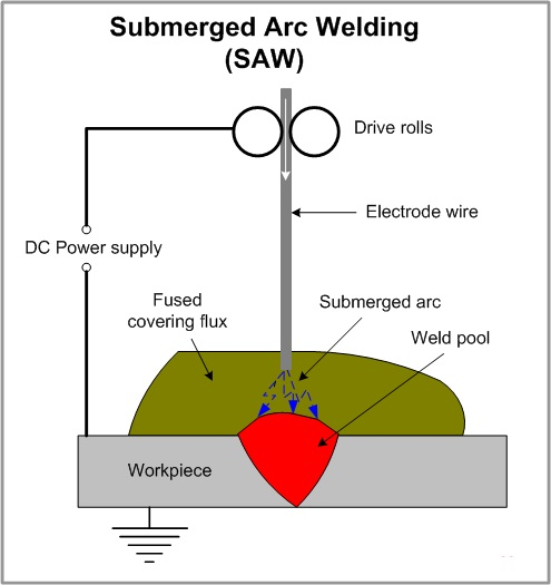 Submerged Arc Welding