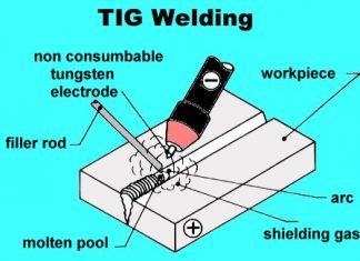 Tungusten Inert Gas Welding (TIG)
