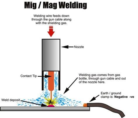 Metal Inert Gas Welding (MIG)