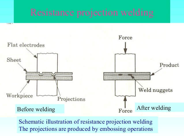 Resistance Projection Welding