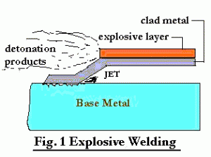 Explosive Welding