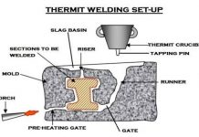 THERMIT WELDING