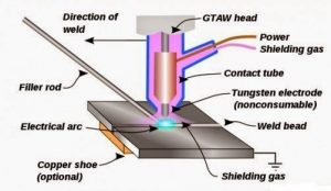 RADIANT ENERGY WELDING PROCESSES